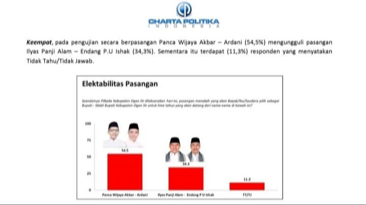 Survei Terbaru Charta Politika: Panca-Ardani Unggul di Pilkada Ogan Ilir